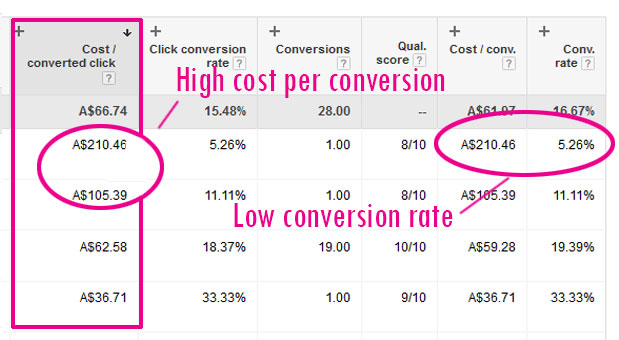 AdWords-low-conversion-rate