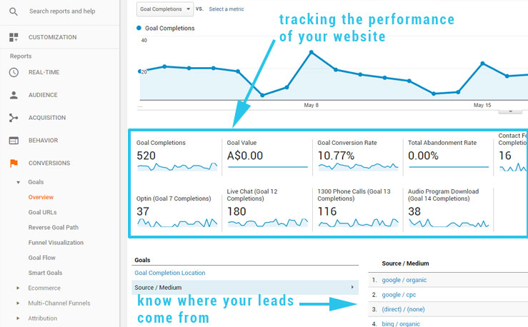 Google-analytics-goal-tracking