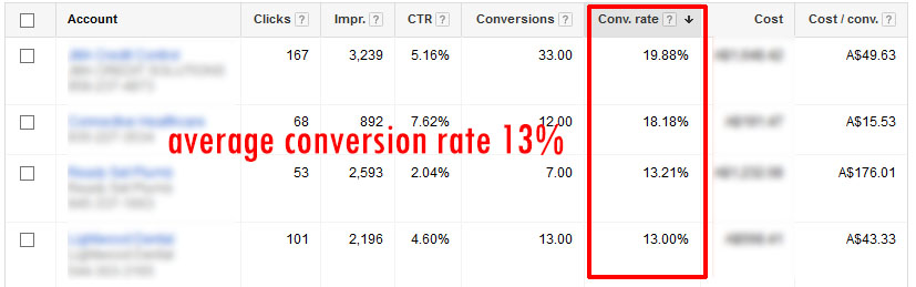 adwords-high-conversion-rate