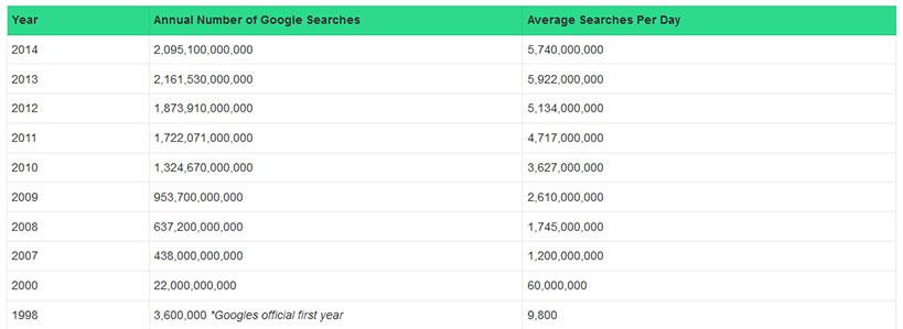 google-annual-searches