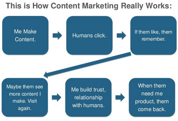 how-content-marketing-really-works