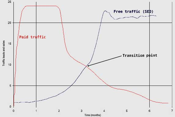 paid-seo-traffic-diagram1