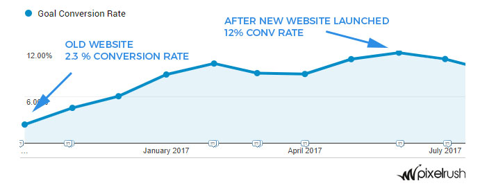 website-conversion-rate-comparison